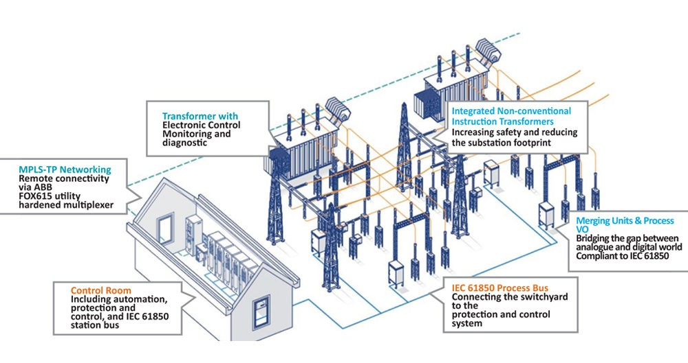 Why Smart Grid Is The Future Of Power Sector Electrical
